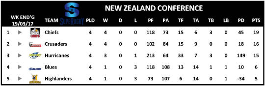 Super Rugby Table Week 4 New Zealand