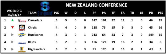 Super Rugby Table Week 5 New Zealand