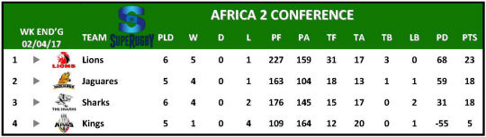 Super Rugby Table Week 5 Africa 2