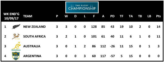 TRC 2017 Table Week 3