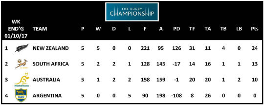 TRC 2017 Table Week 5