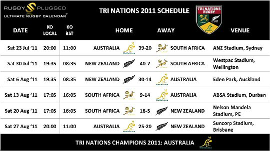 Tri Nations 2011 Schedule