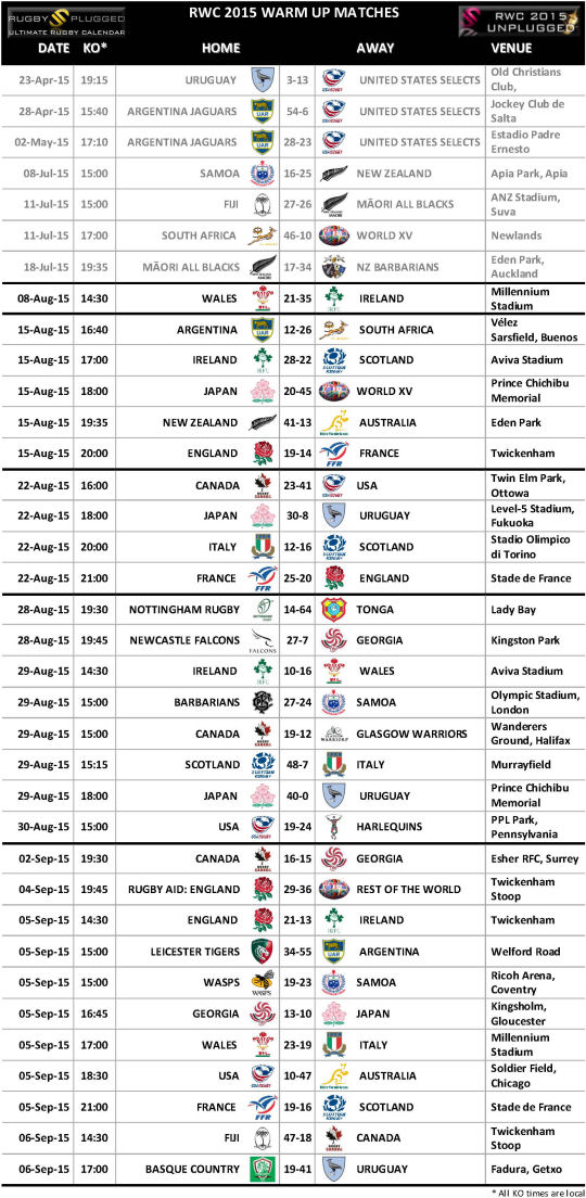 RWC 2015 Warm Up Matches